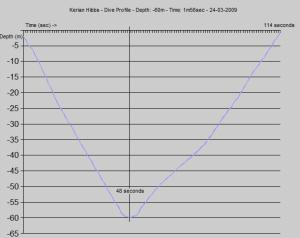 dive_profile_kerian-24-03-2009